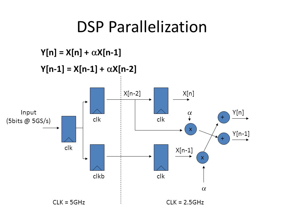 DSP Parallelization Y[n] = X[n] + X[n-1] Y[n-1] = X[n-1] + X[n-2]